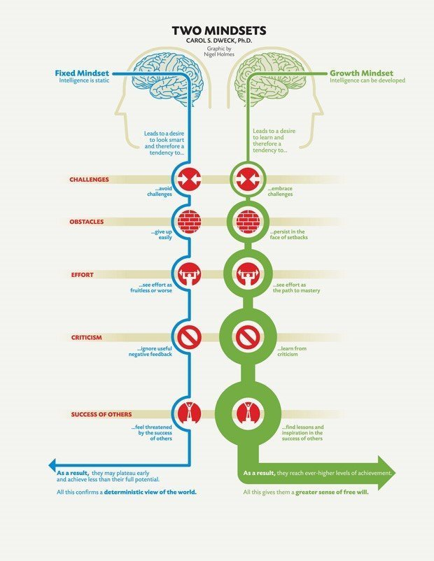 Two mindsets by Carol Dweck